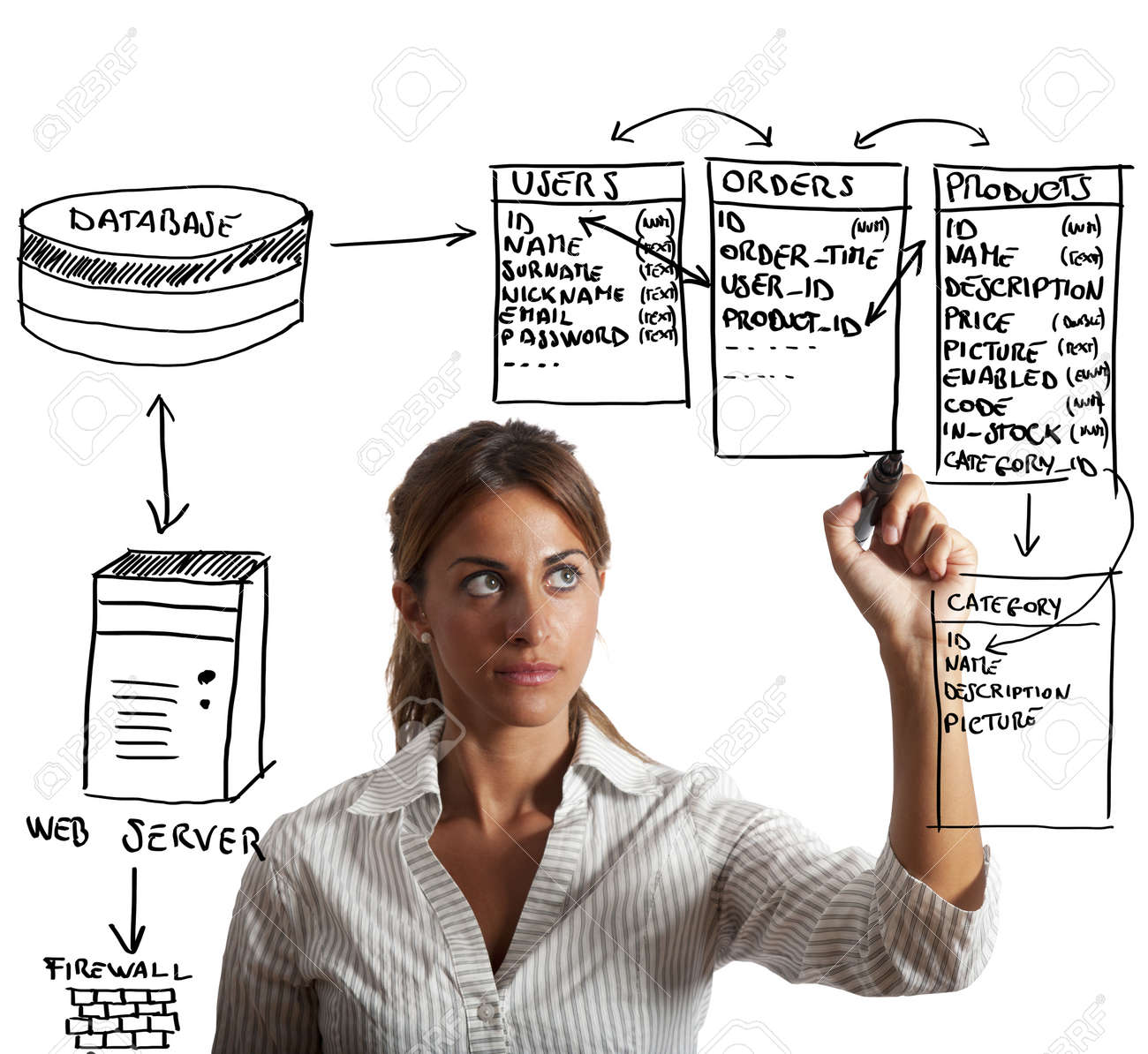 Businesswoman drawing database structure Stock Photo - 15948694