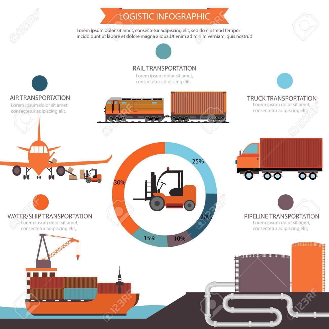 ロジスティック情報、水輸送、航...