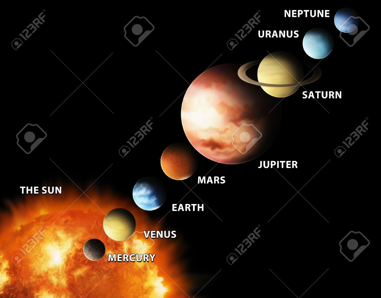 An illustrated diagram showing the order of planets in our solar an illustrated diagram showing the order of planets in our solar system stock photo 6472335 pooptronica Gallery