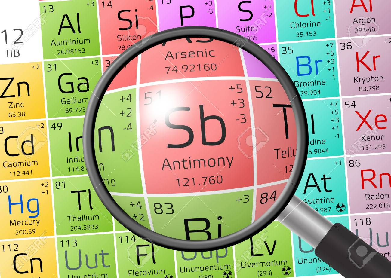 Stibium or antimony from periodic table of the elements with stibium or antimony from periodic table of the elements with magnifying glass stock photo 73547049 gamestrikefo Choice Image