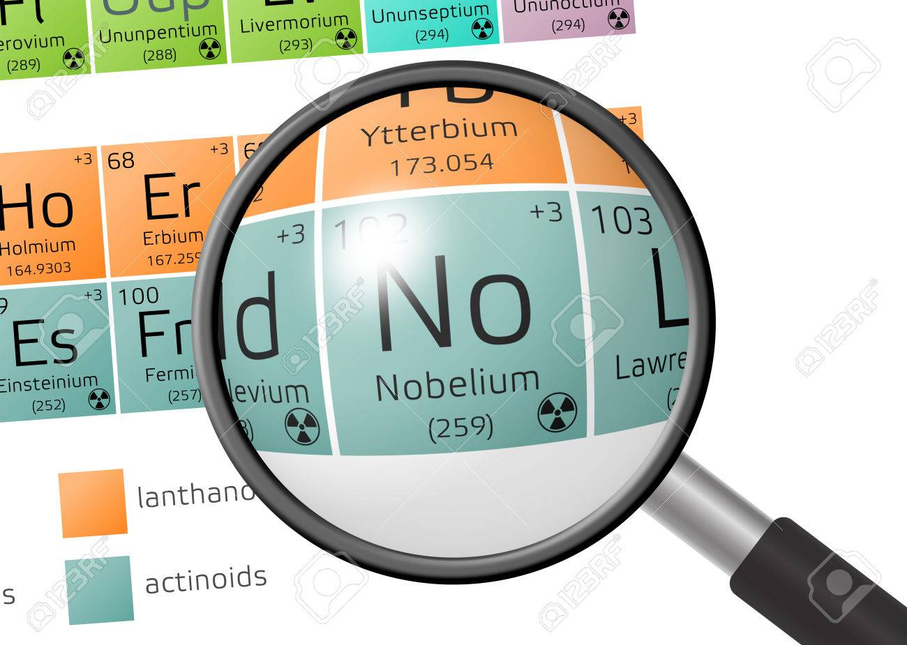 Nobelium from periodic table of the elements with magnifying nobelium from periodic table of the elements with magnifying glass stock photo 73526765 buycottarizona