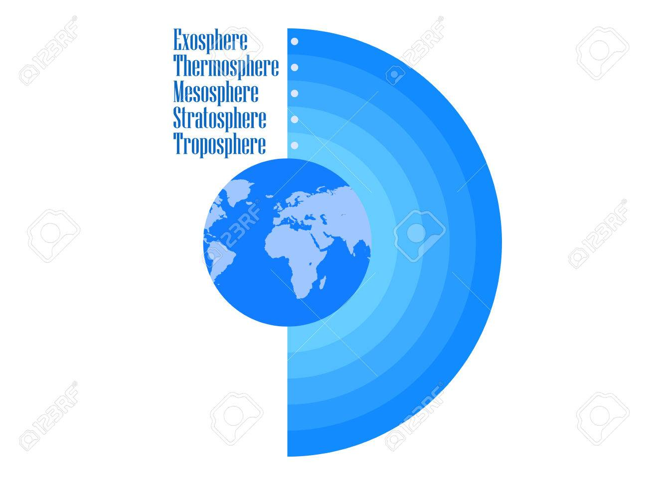 Atmosphere of earth boundaries atmosphere layers of earths atmosphere of earth boundaries atmosphere layers of earths atmosphere vector illustration stock ccuart Image collections