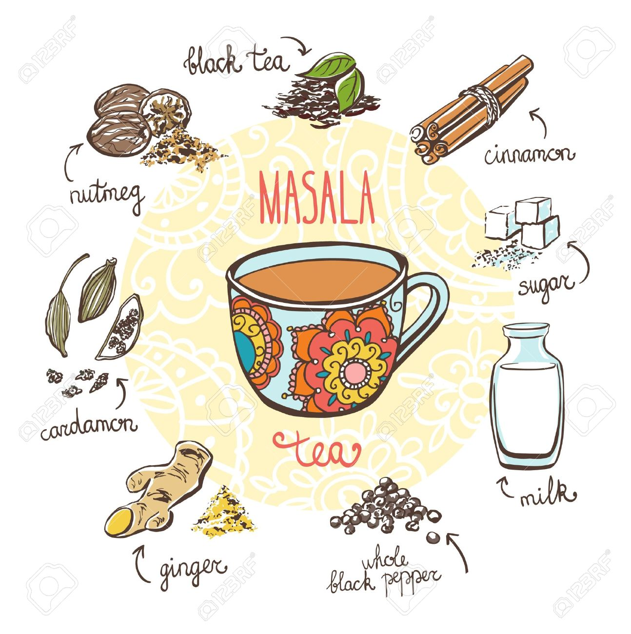 Vector illustration with traditional indian hot drink Masala tea. Hand drawn ornate cup and doodle ingredients: milk, sugar and spices. Recipe card with isolated objects on white background. - 61262324