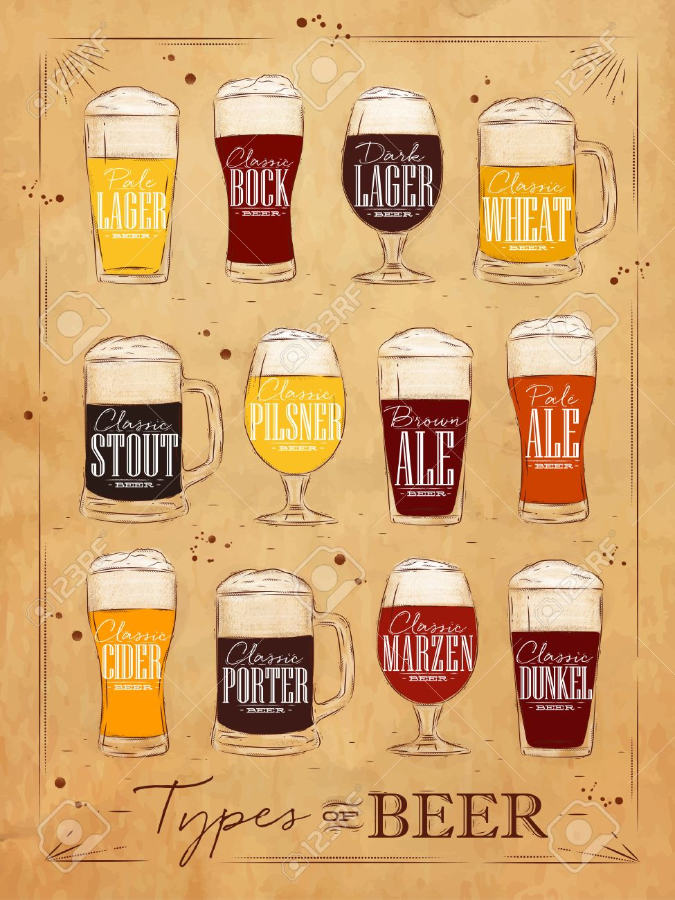 Poster beer types with main types of beer pale lager, bock, dark lager, wheat, brown ale, pale ale, cider, porter, marzen, dunkel drawing in vintage style on background - 52579483