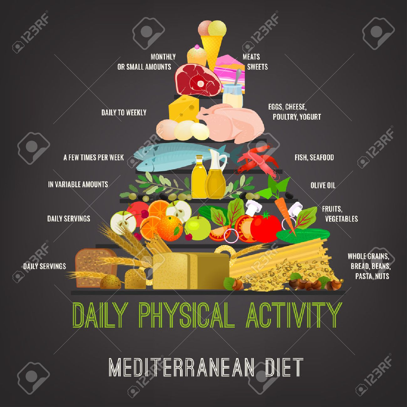 Beautiful Vector Mediterranean Diet Image In A Modern Authentic