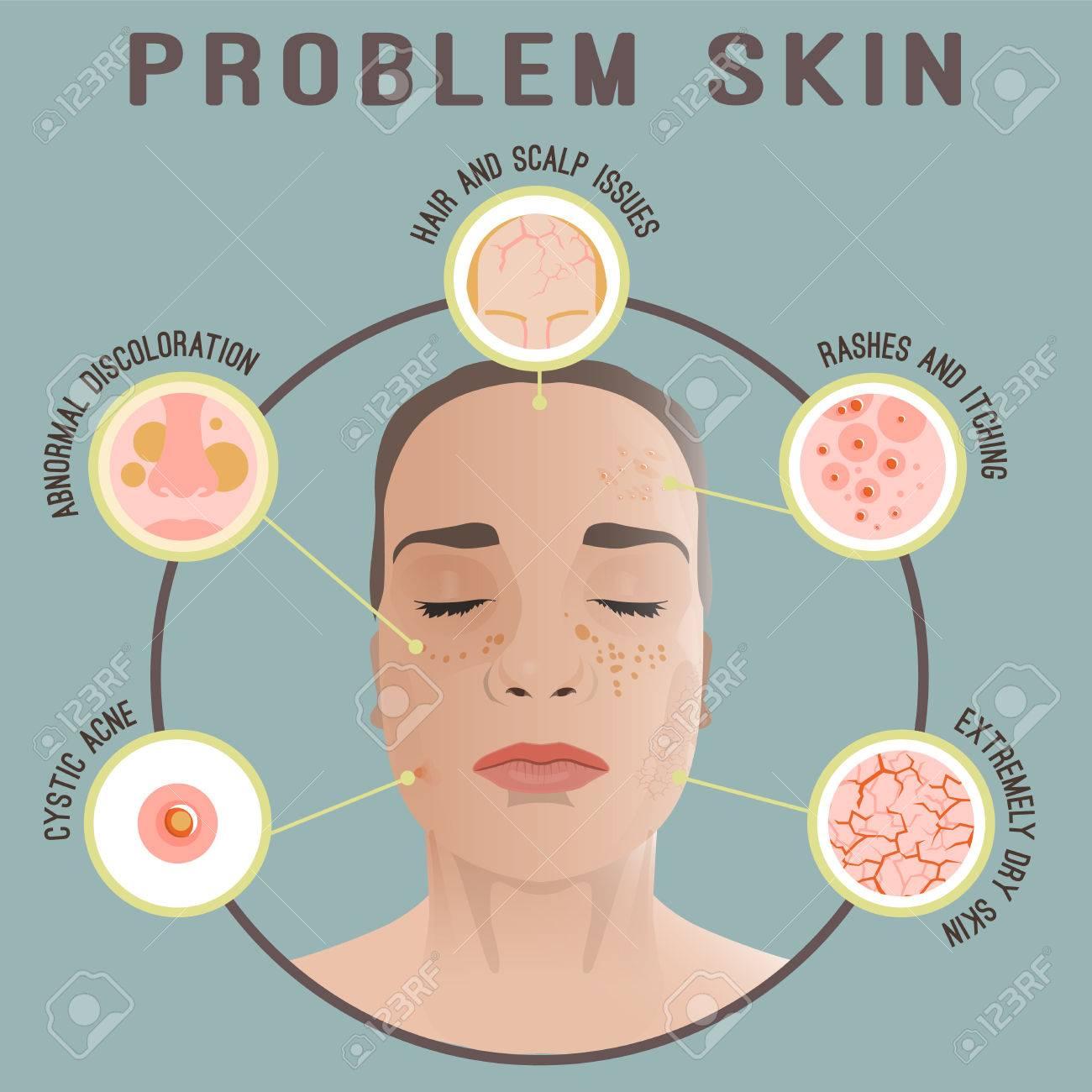 Großzügig Dermatologen Bildung Fotos - Physiologie Von Menschlichen ...