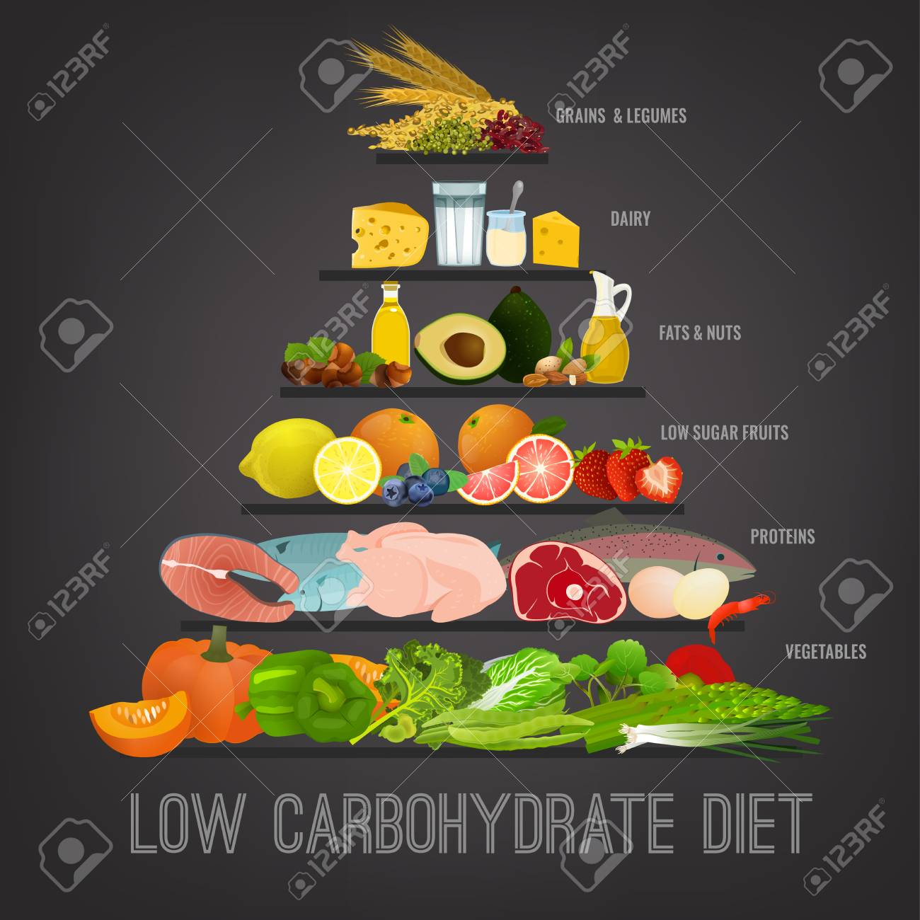 Low carbohydrate diet poster. Healthy eating concept. - 94413953