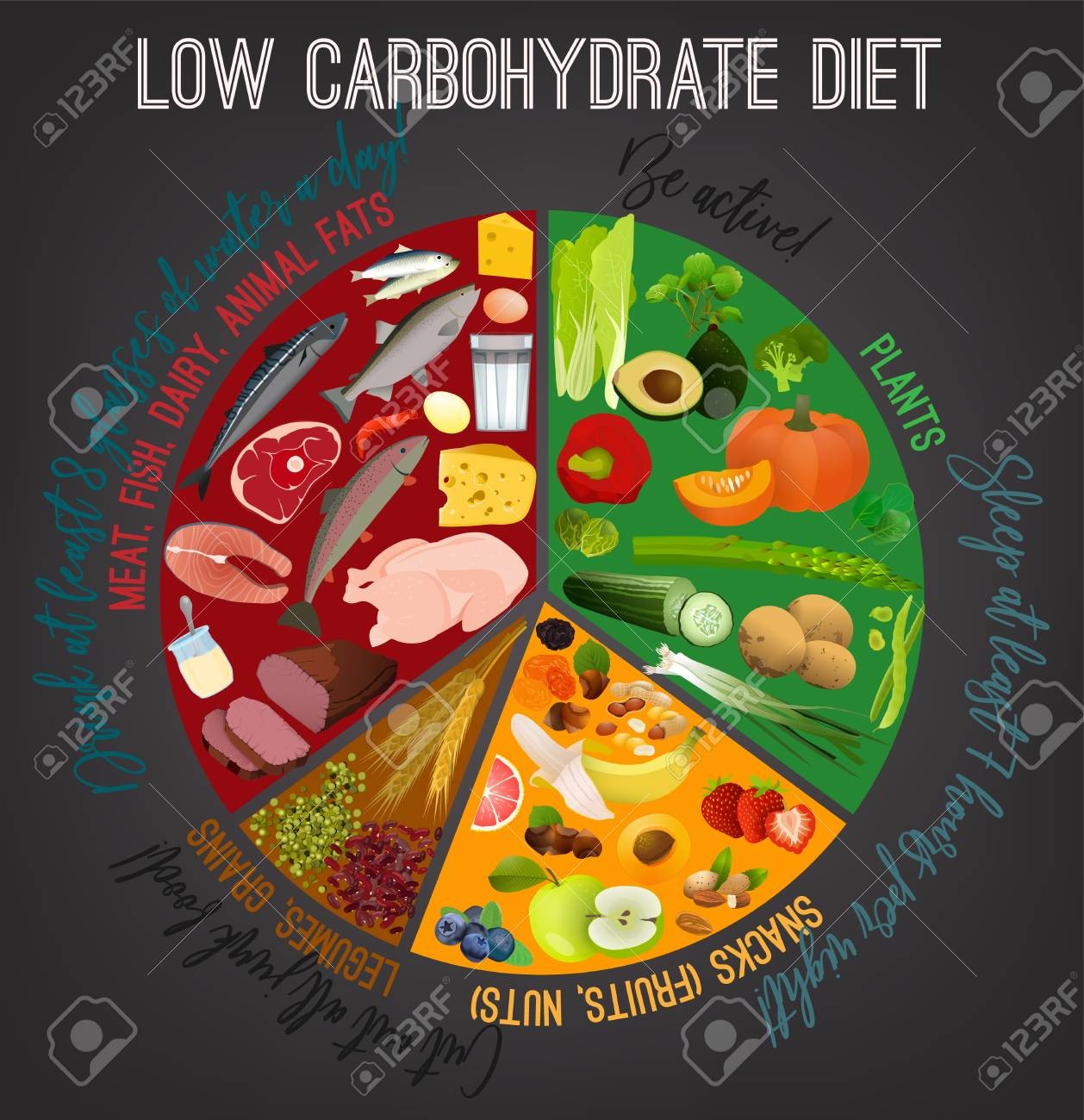 Low carbohydrate diet poster  Colourful vector illustration isolated