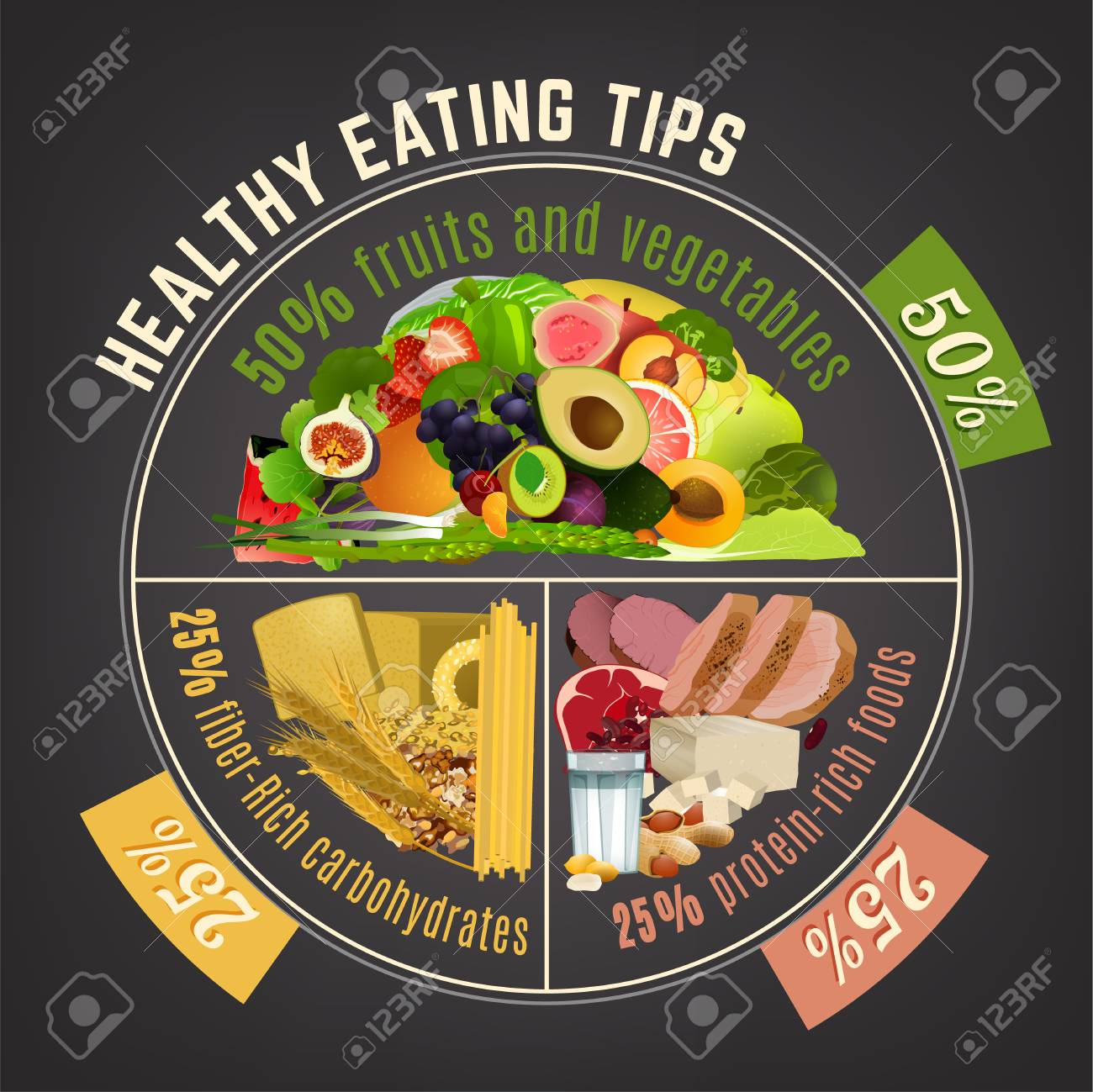 Healthy eating plate. Infographic chart with proper nutrition proportions. Food balance tips. Vector illustration isolated on a dark grey background. - 103528930