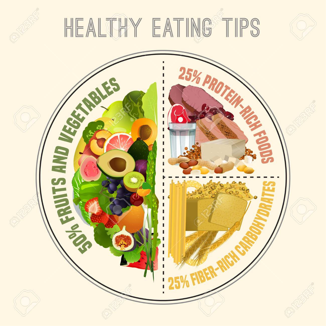 Healthy Eating Plate Infographic Chart With Proper Nutrition Royalty Free Cliparts Vectors And Stock Illustration Image 99519204