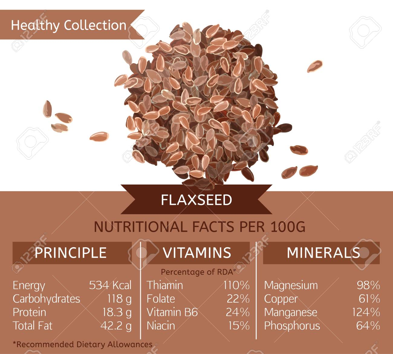 Flaxseed Health Benefits Vector Illustration With Useful Nutritional Royalty Free Cliparts Vectors And Stock Illustration Image 103005721