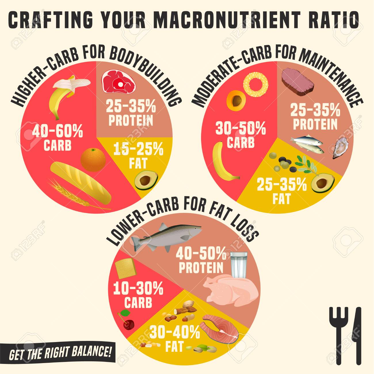 Crafting Your Macronutrient Ratio Fat Loss Bodybuilding And