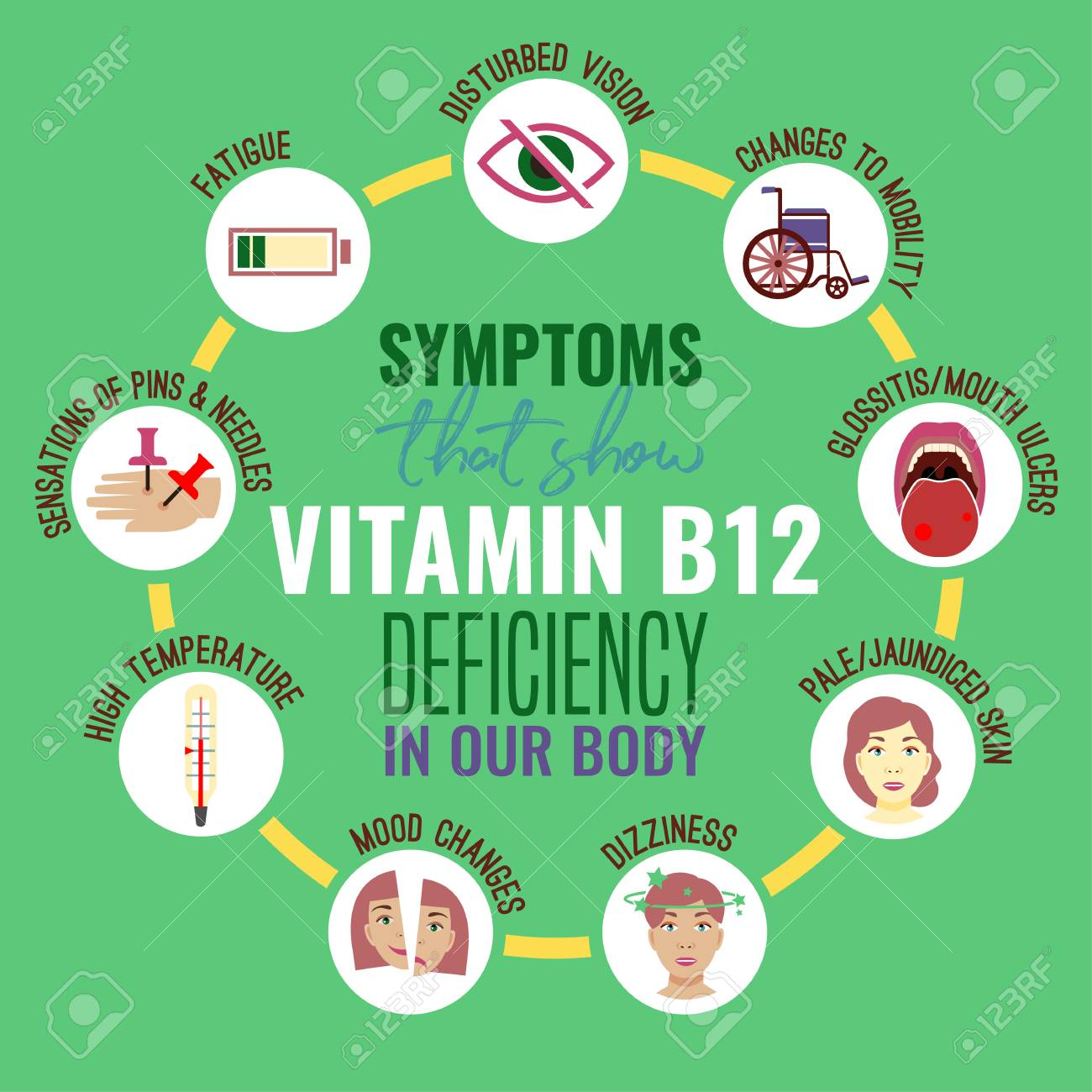 Vitamin B12 deficiency signs and symptoms. Medical icons. Vector illustration in bright colours isolated on a green background. Beauty, health care and eutrophy concept. - 110458105