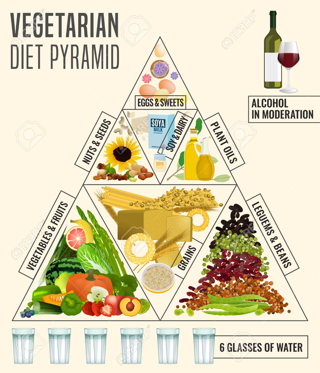 Vegetarian food pyramid. Editable vector illustration isolated on a light background. Medical, healthcare and dietary poster. Healthy dieting concept. Vertical format - 117105598