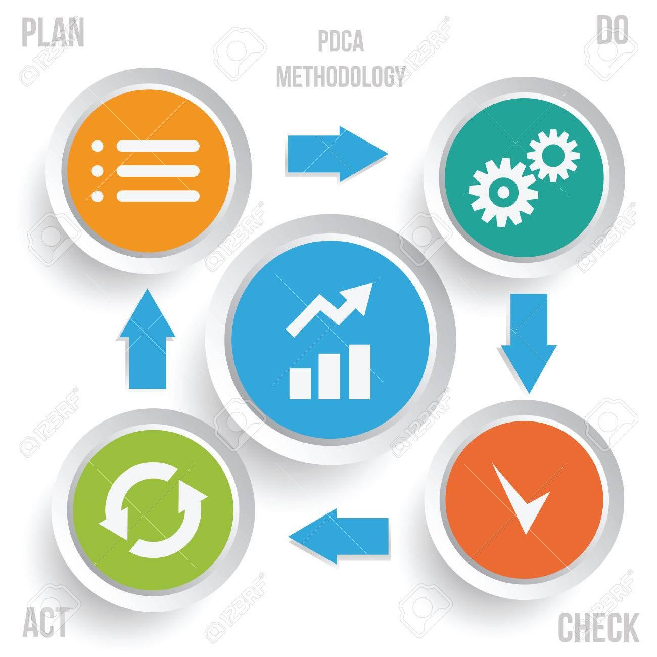 PDCA methodology infographics. Continuous Improvement method vector illustration. - 39075700