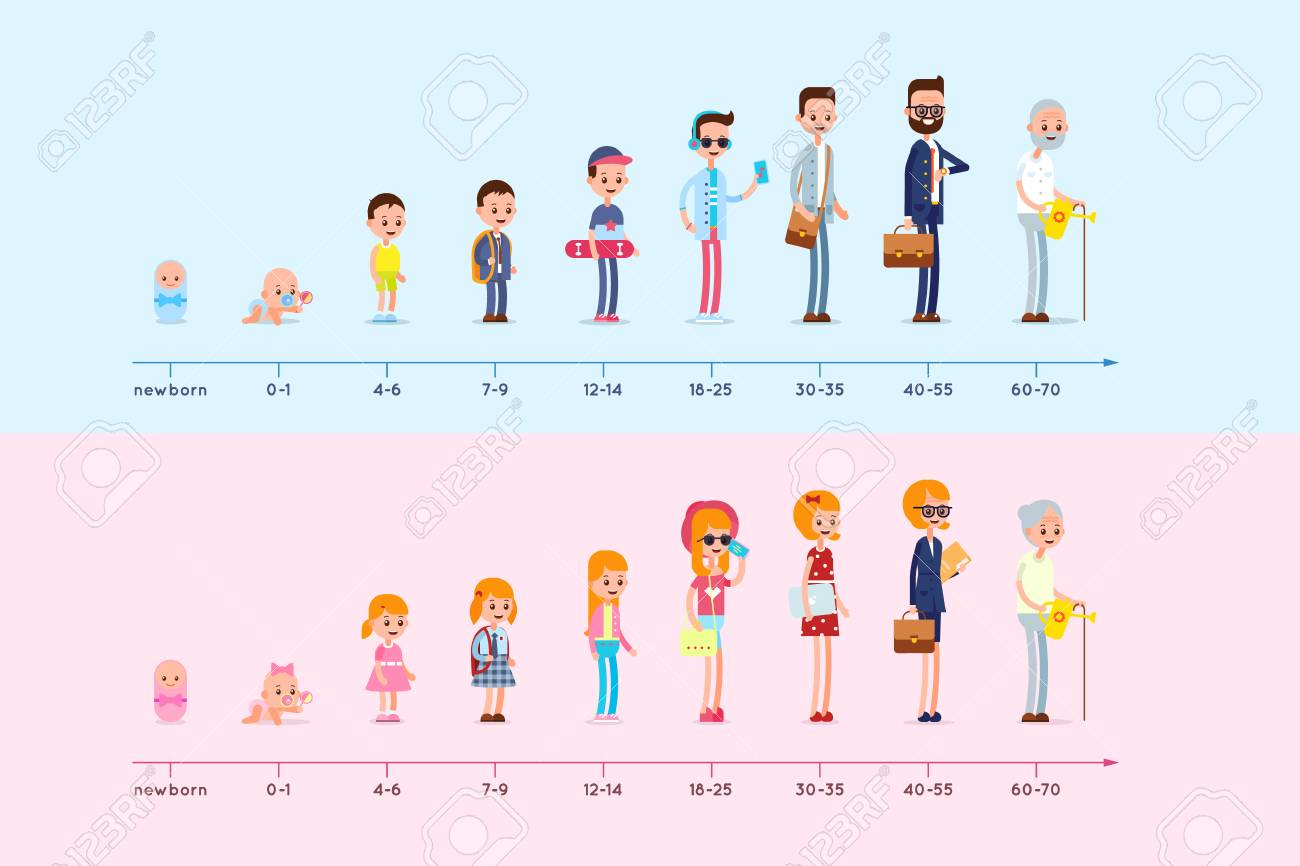 Evolution of the residence of man and woman from birth to old age. Stages of growing up. Life cycle graph. Generation infographic - 92514892