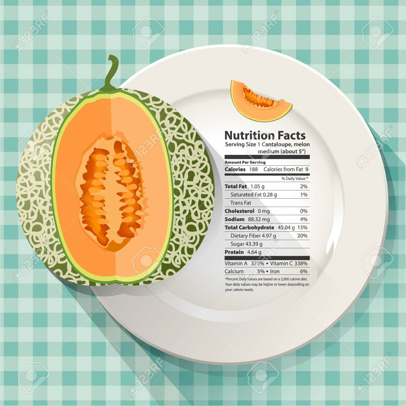 Vector Of Nutrition Facts In Cantaloupe On White Plate Royalty Free Cliparts Vectors And Stock Illustration Image 38743652 Nutrition facts cantaloupe serving size: vector of nutrition facts in cantaloupe on white plate