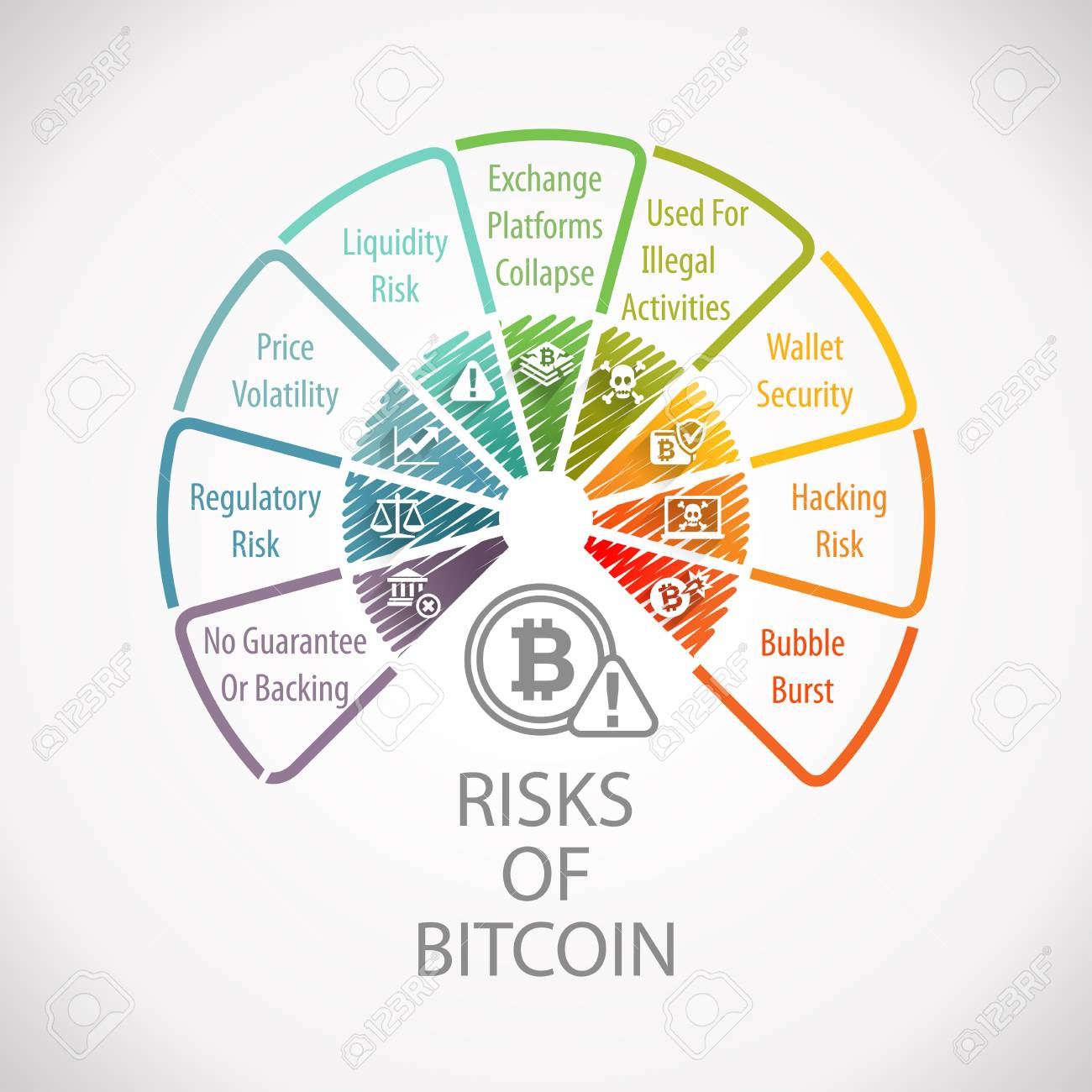 risks involved in cryptocurrency
