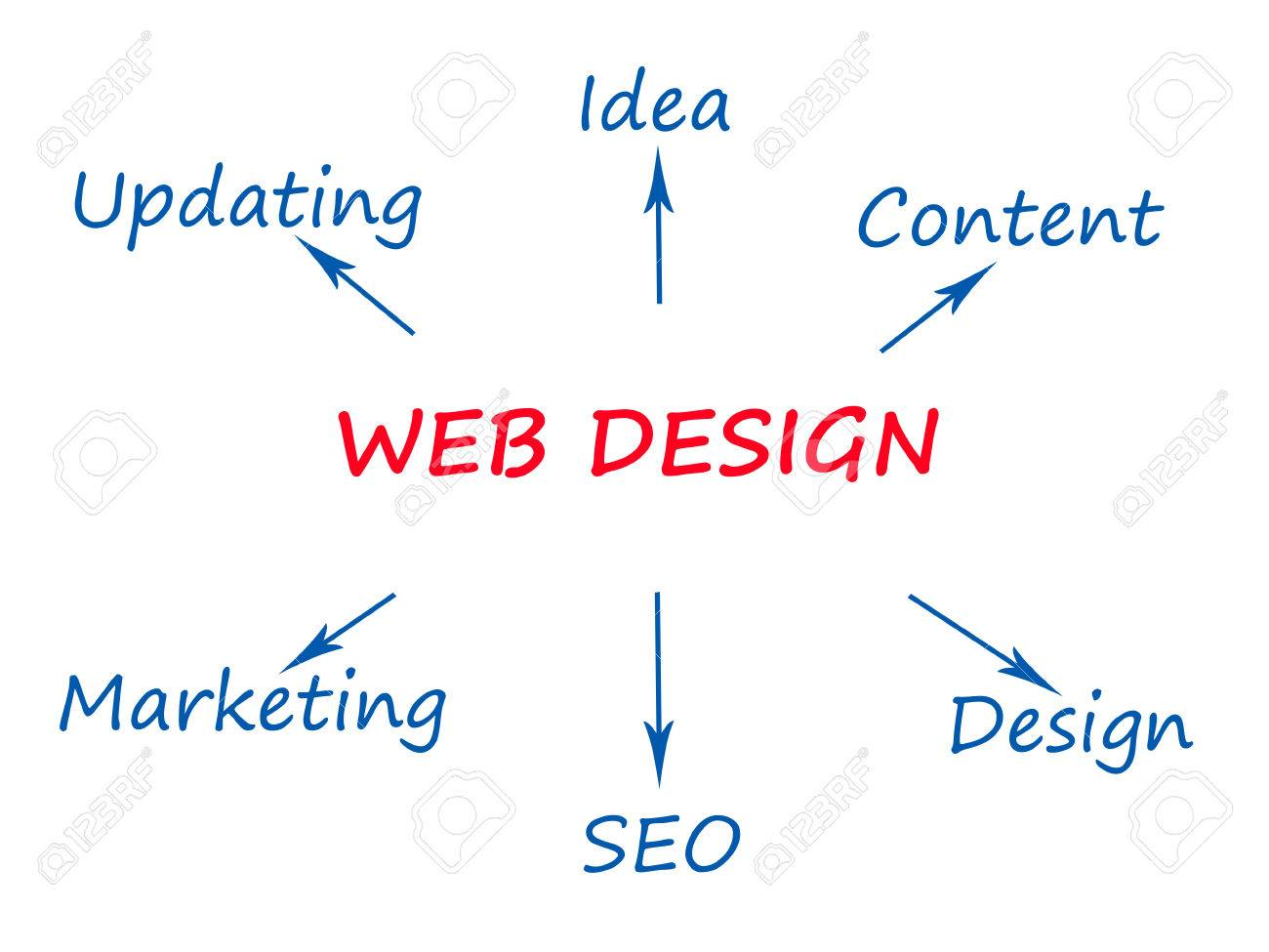 Web design most related keywords Stock Photo - 27530306