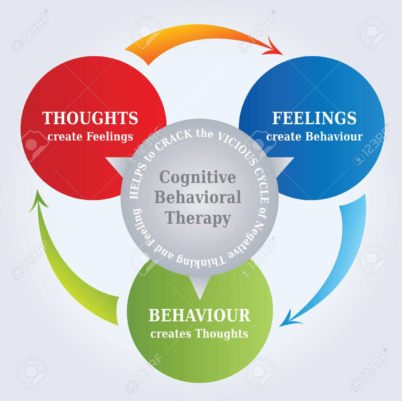 CBT Cycle Diagram - Thoughts create Reality - Psychotherapy - 46455833