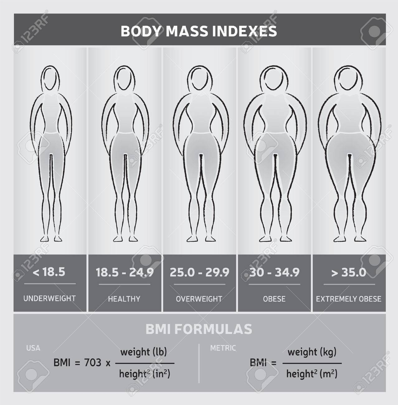 Body Mass Index Body Diagram Graphical Chart with Silhouettes,