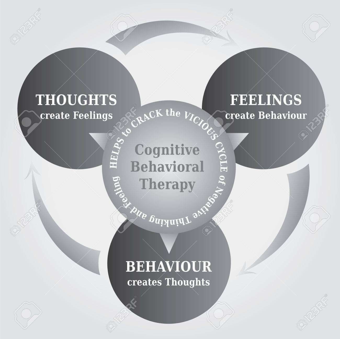 Cbt cognitive behavioral therapy cycle diagram with the concept cbt cognitive behavioral therapy cycle diagram with the concept that thoughts create reality ccuart Choice Image