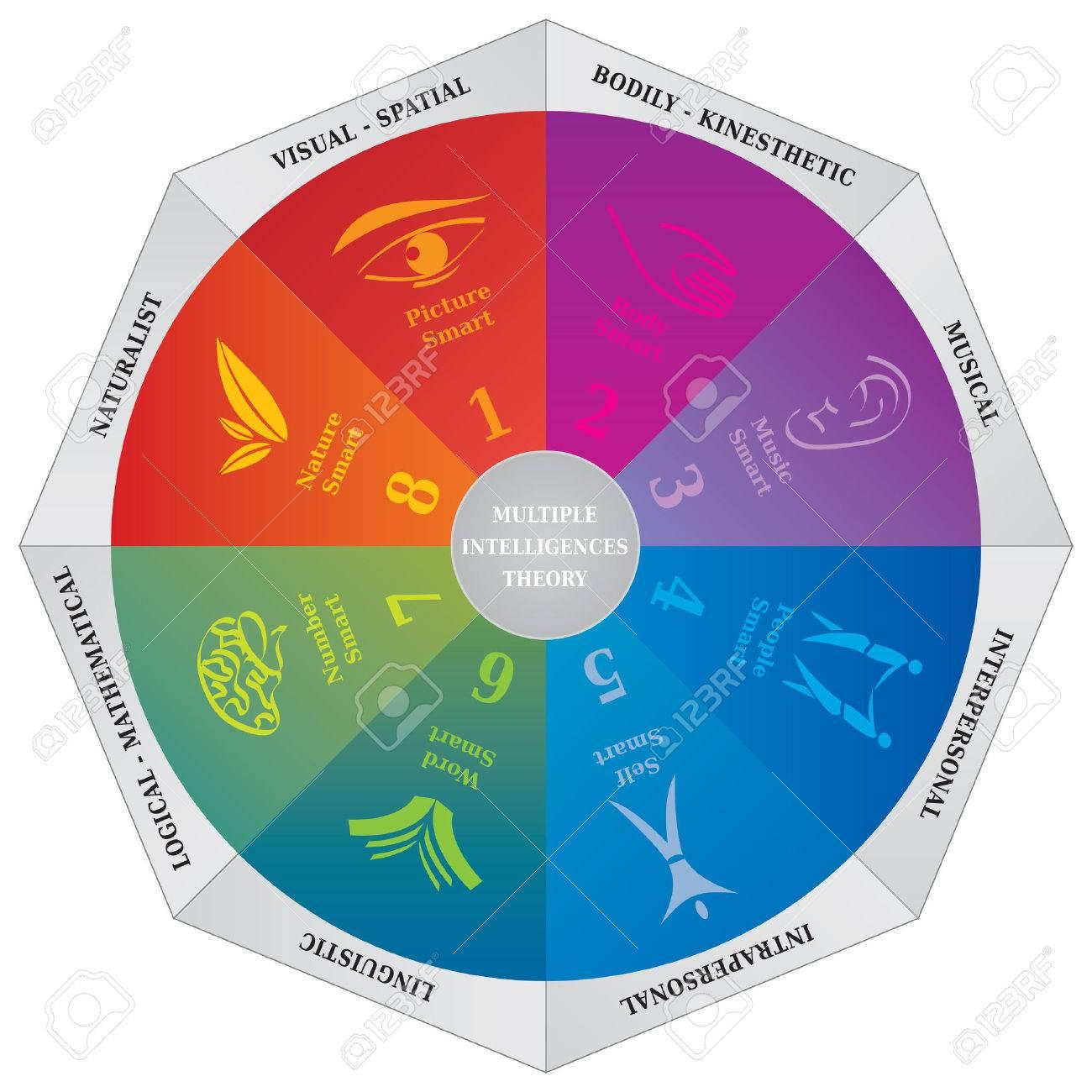Gardners multiple intelligences theory diagram wheel coaching gardners multiple intelligences theory diagram wheel coaching tool imagens 70329904 ccuart Choice Image