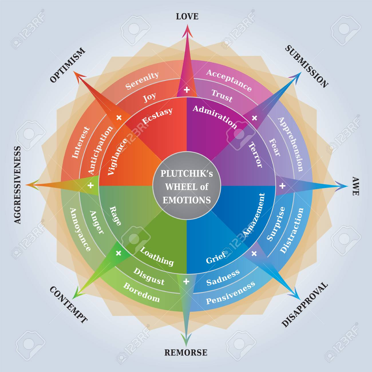 Pluckiks Wheel of Emotions - Psychology Diagram - Coaching / Learning Tool - English Language - 107528971