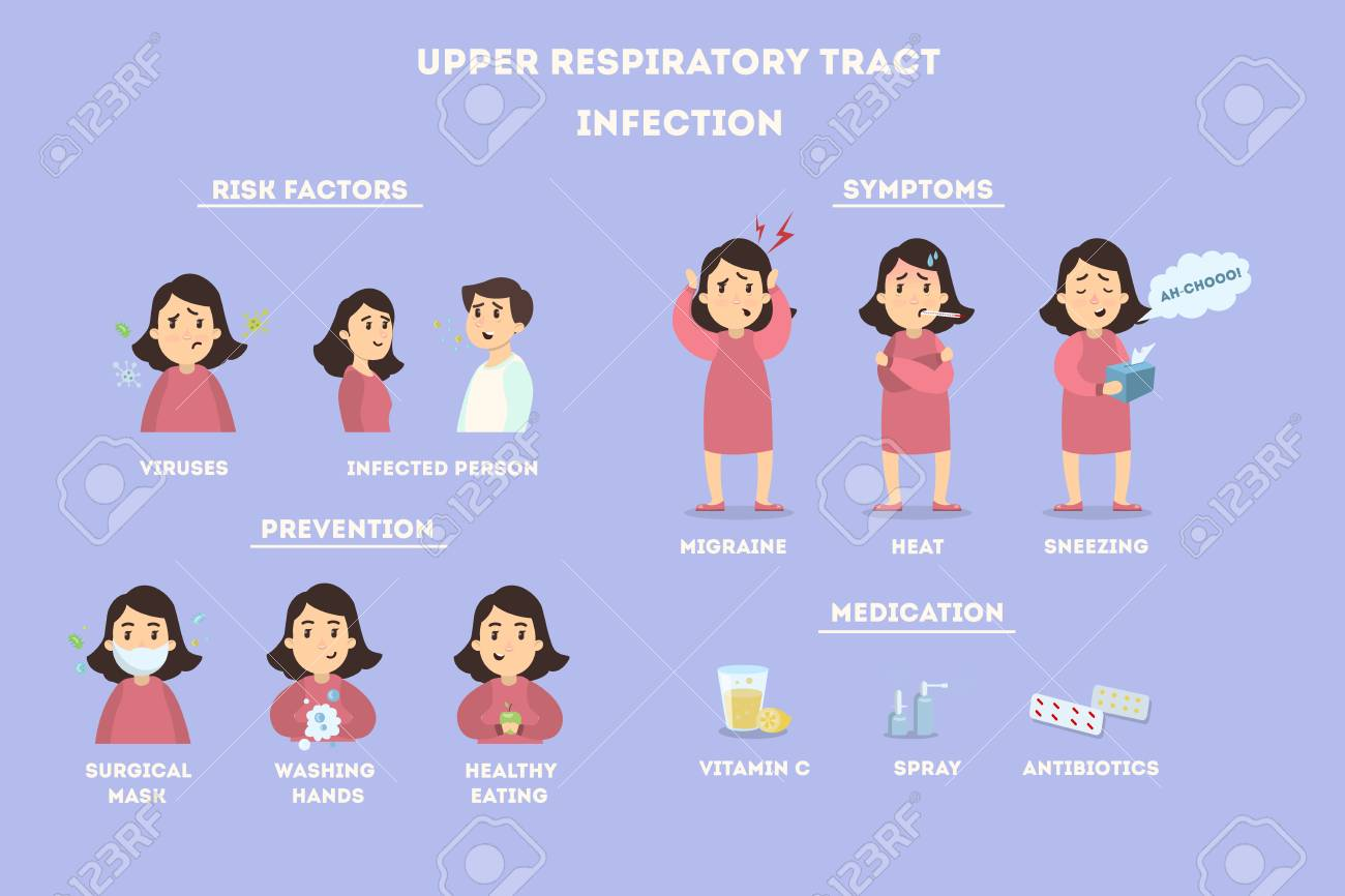 Upper respiratory tract infections. - 87705810