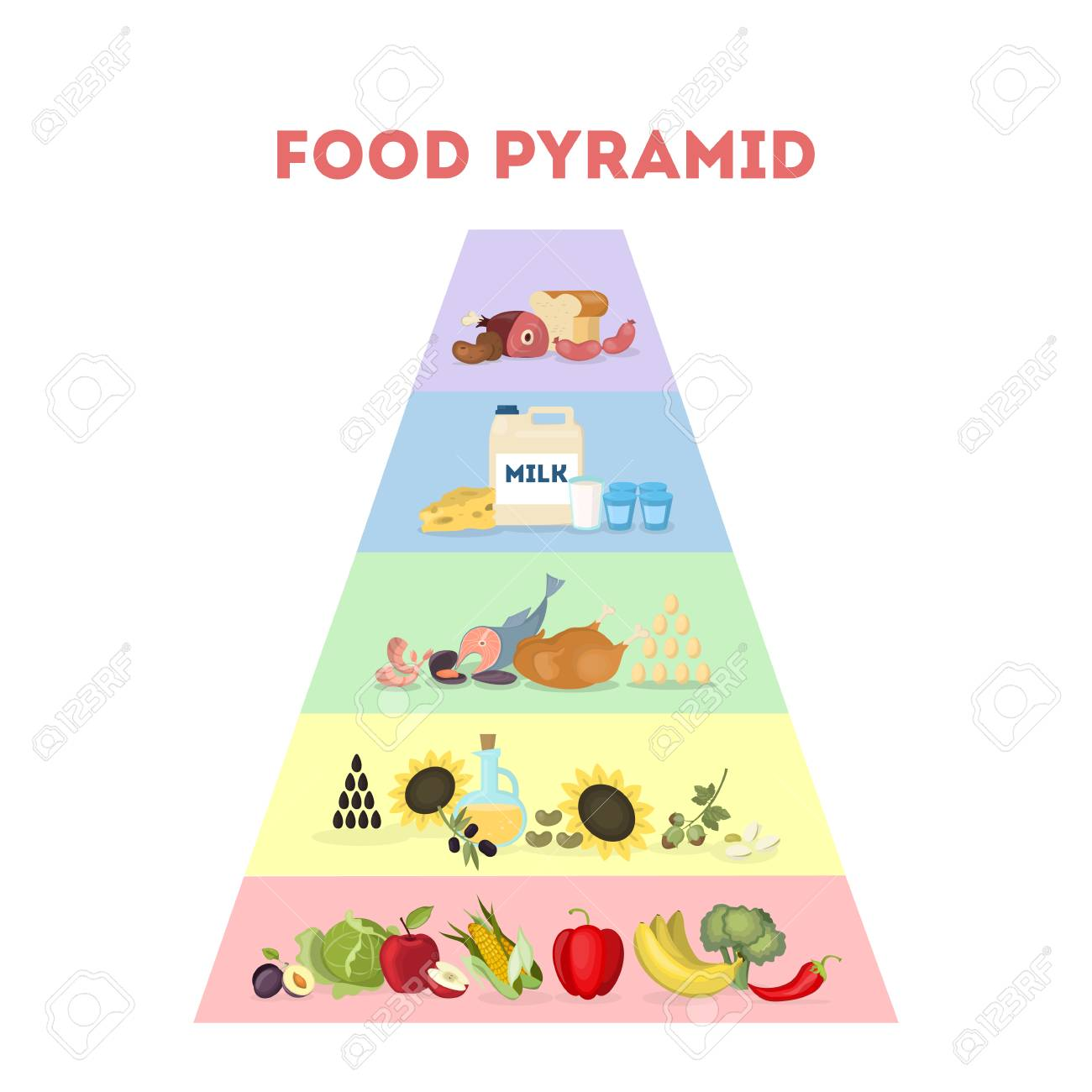 Food Pyramid Illustration All Types Of Food To Eat