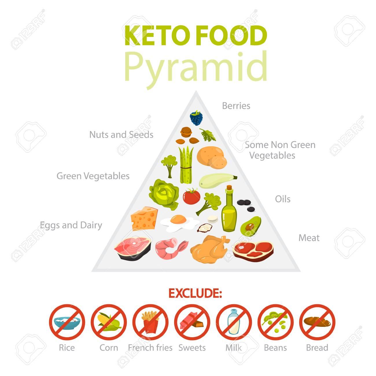 carbohydrate percentage keto diet