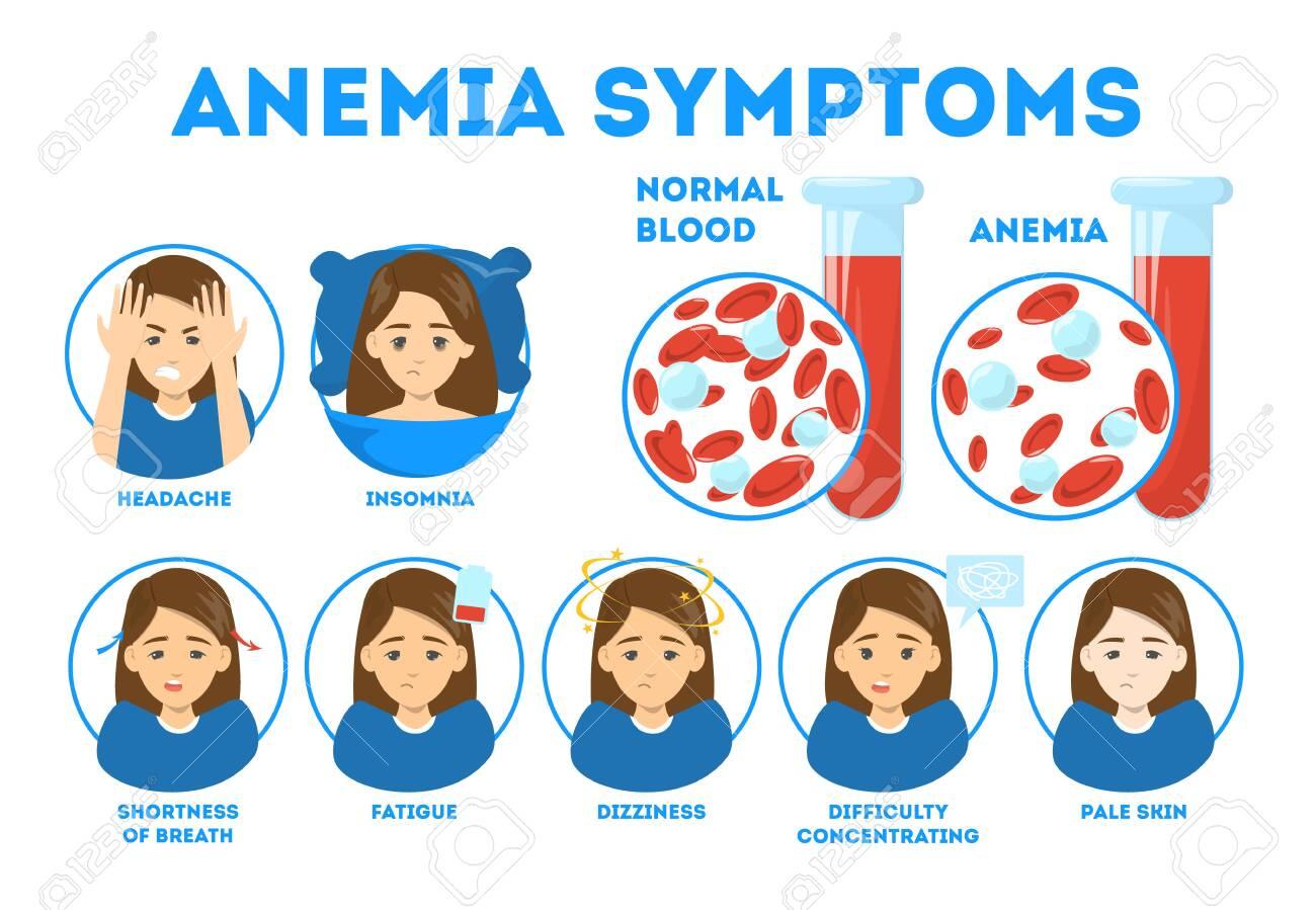 Anemia symptoms infographic. Blood disease. Idea of health - 131662571