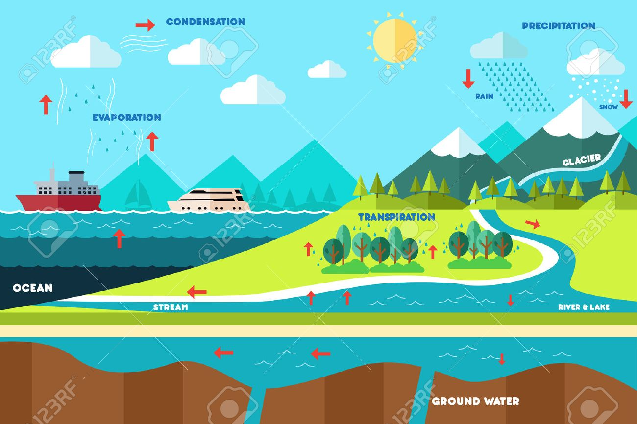 Water cycle stock photos royalty free water cycle images a vector illustration of water cycle illustration ccuart Image collections