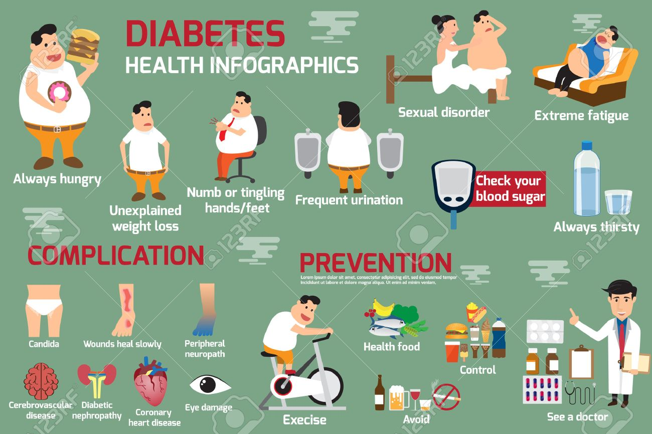 Obesity and diabetes infographic, detail of health care concept of obesity and diabetes. vector illustration. - 62122082