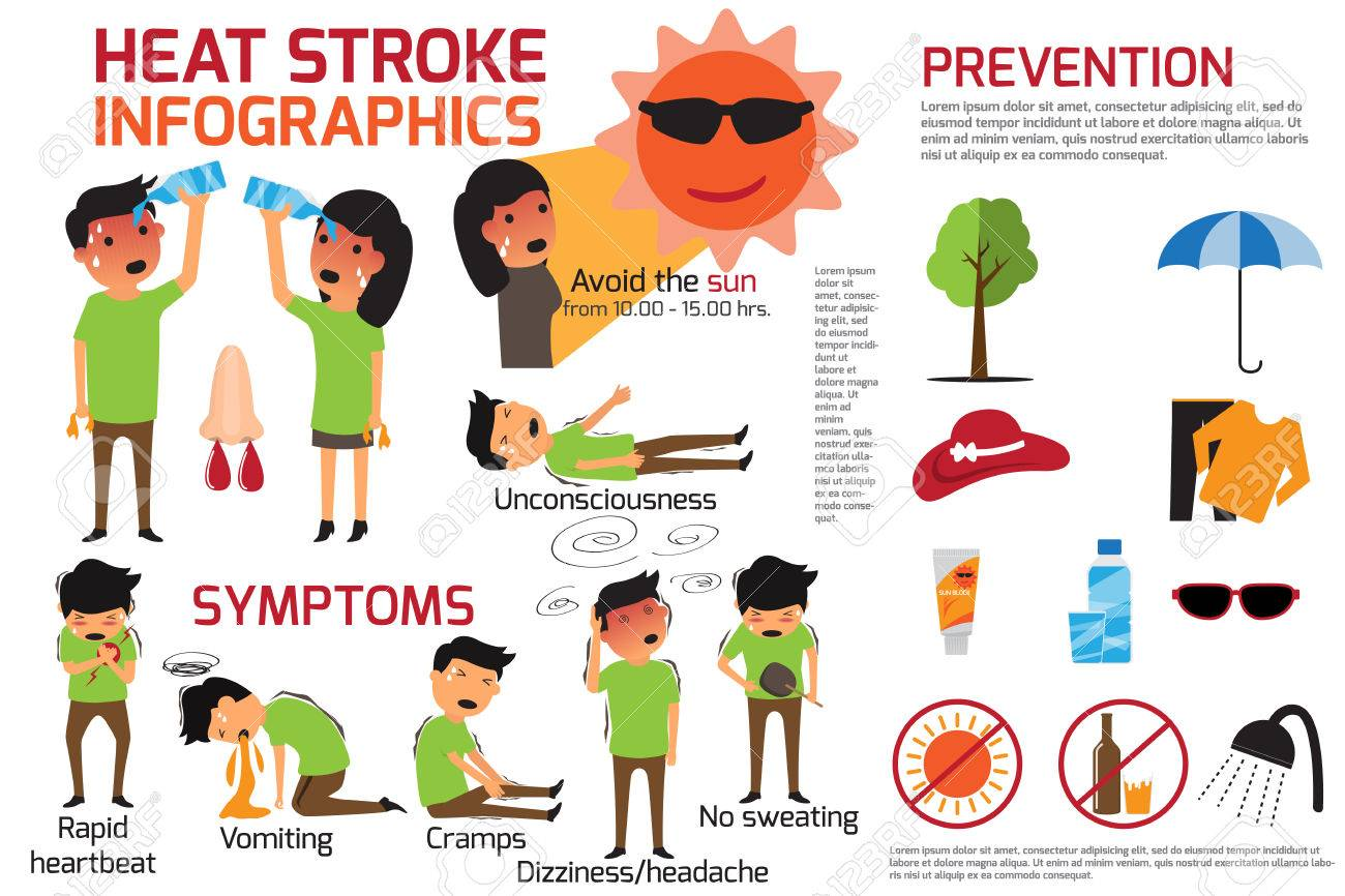 Heat stroke warning infographics. detail of heat stroke graphic prevention and symptoms disease. vector illustration. - 74718102