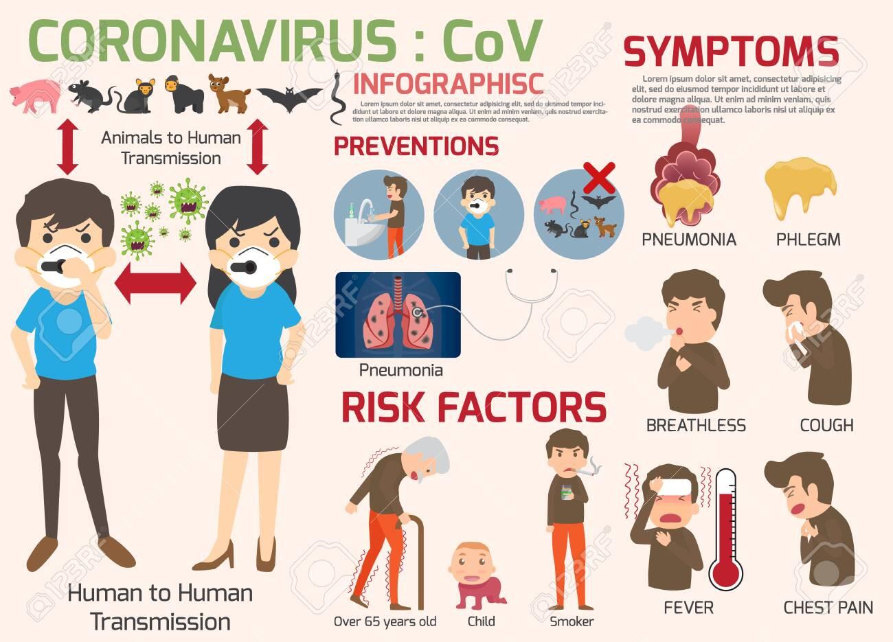 Coronavirus : CoV infographics elements, human are showing coronavirus symptoms and risk factors. health and medical. Novel Coronavirus 2019. Pneumonia disease. vector illustration. - 139364690