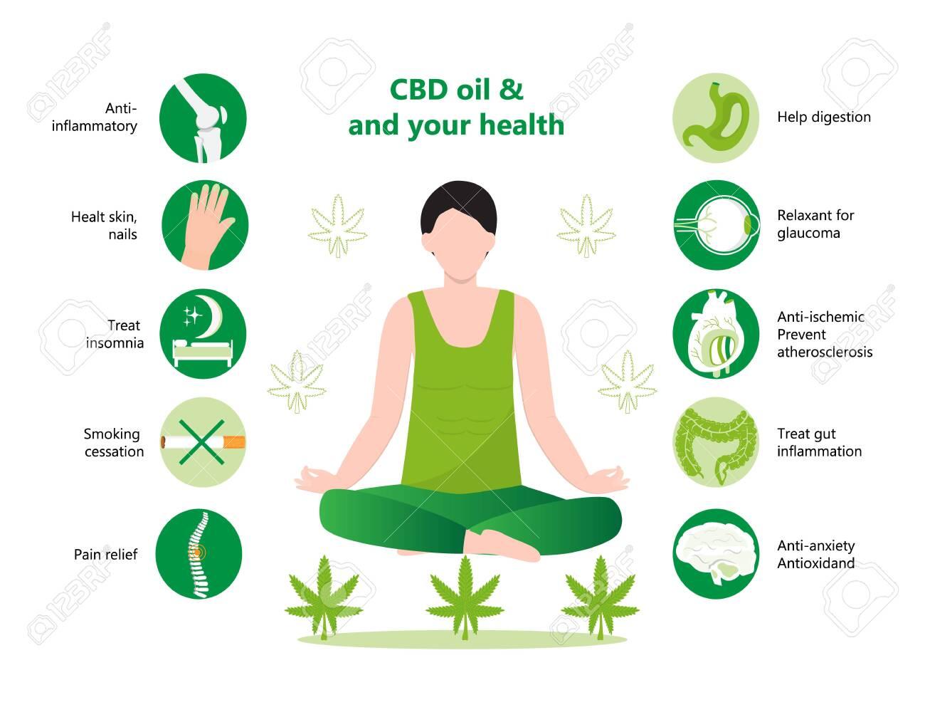CBD Oil Benefits – Cannabis Oil ...