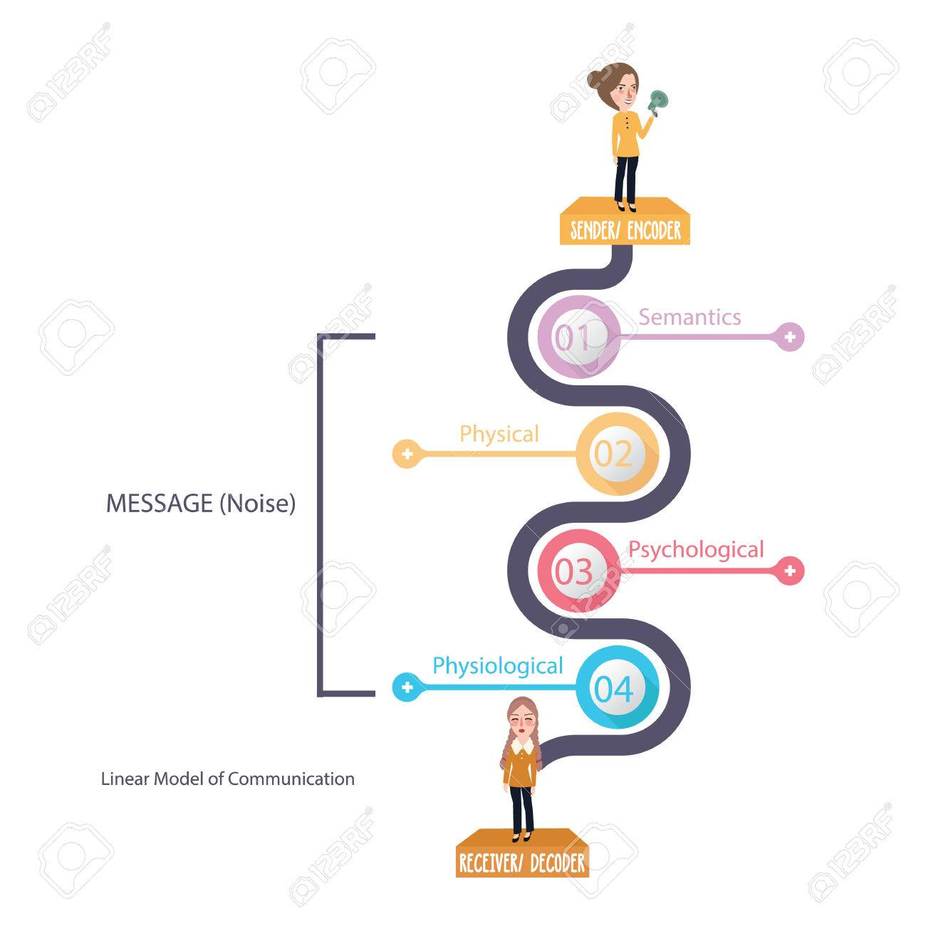 Linear model of communication diagram theory message and noise linear model of communication diagram theory message and noise vector stock vector 82516074 ccuart Images