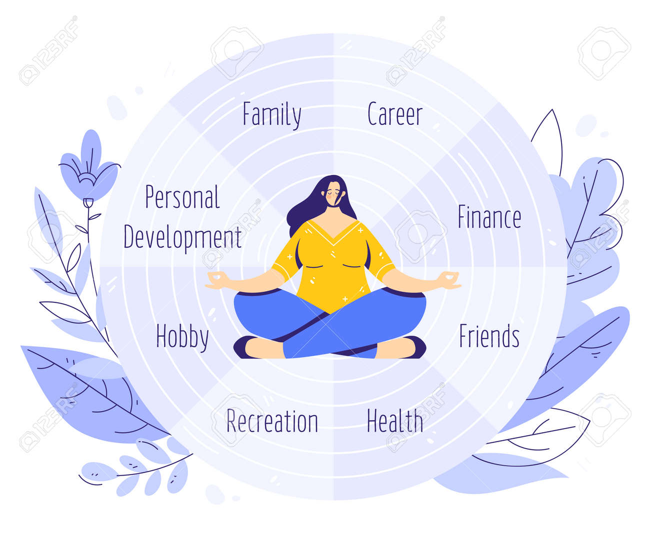 The Wheel of Life. Coaching tool in colorful diagram. Life balance concept. Woman sitting in yoga lotus pose and meditating. Human needs - 170358990