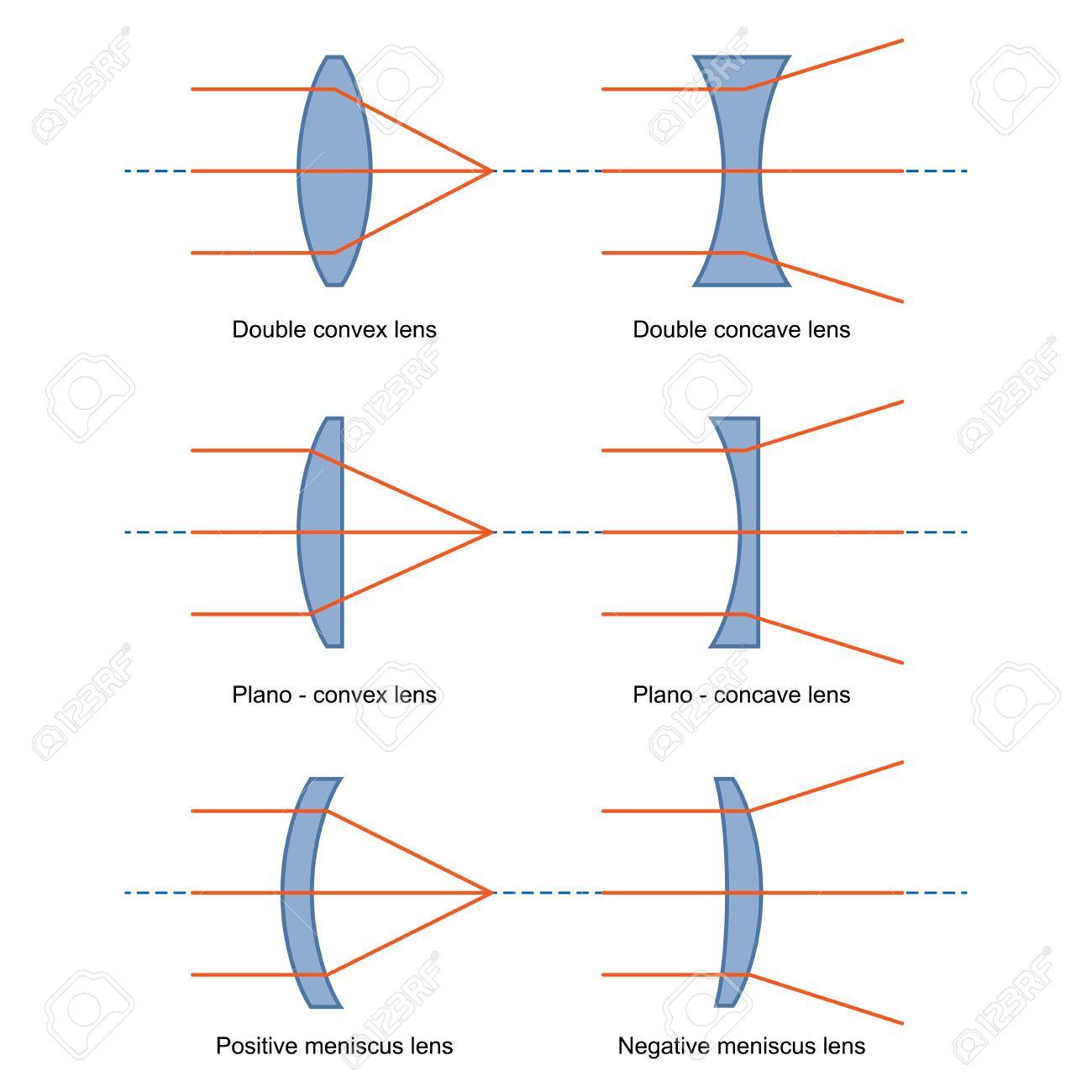 67556219 Ray Diagrams for Lenses vector Stock Vector ray diagrams for lenses vector royalty free cliparts, vectors, and Camera Lens Diagram at reclaimingppi.co