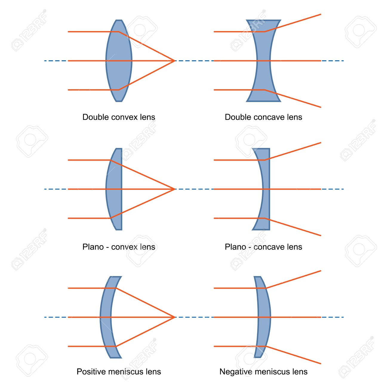 Ray diagrams for lenses vector royalty free cliparts vectors and ray diagrams for lenses vector stock vector 67556219 pooptronica