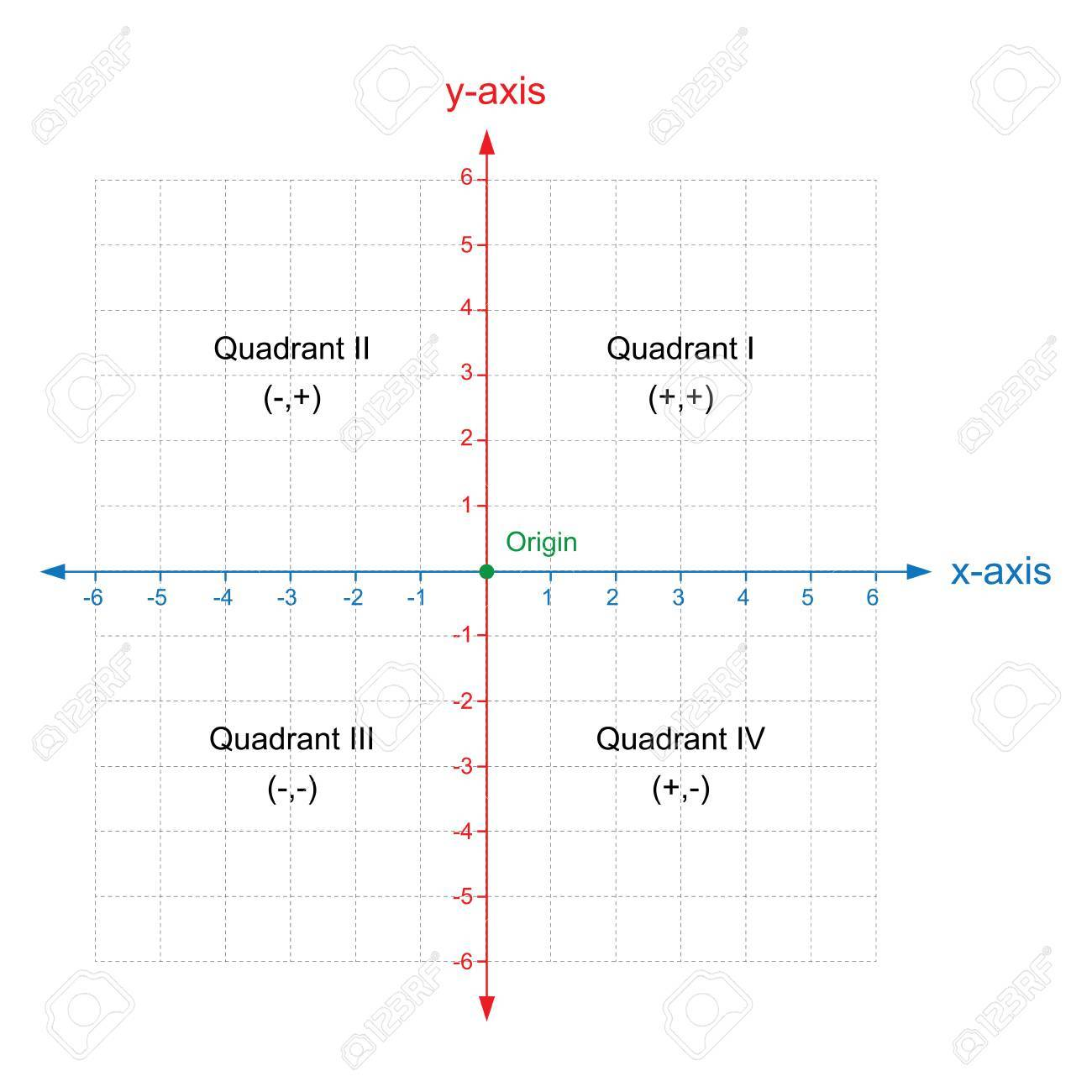 worksheet Coordinate Plane 1st Quadrant worksheet 1st quadrant grid wosenly minutes word template x and y axis cartesian coordinate plane with numbers dotted line stock vector free planehtml grid