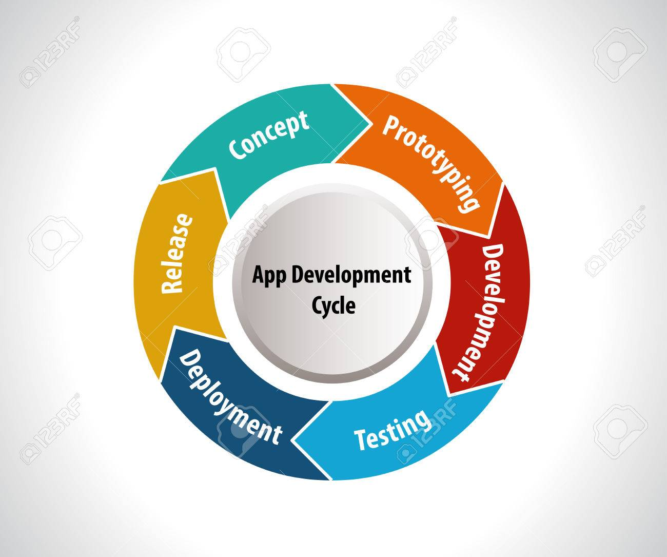 Software Development Life Cycle, app development cycle -vector
