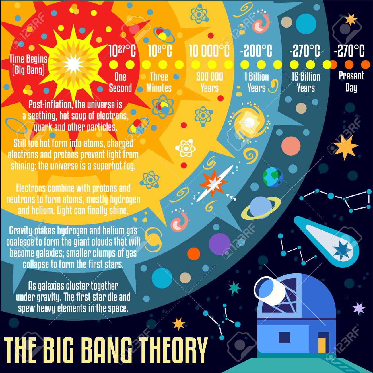 The Big Bang Theory Nacimiento Del Universo Infografía. NUEVA Gama ...