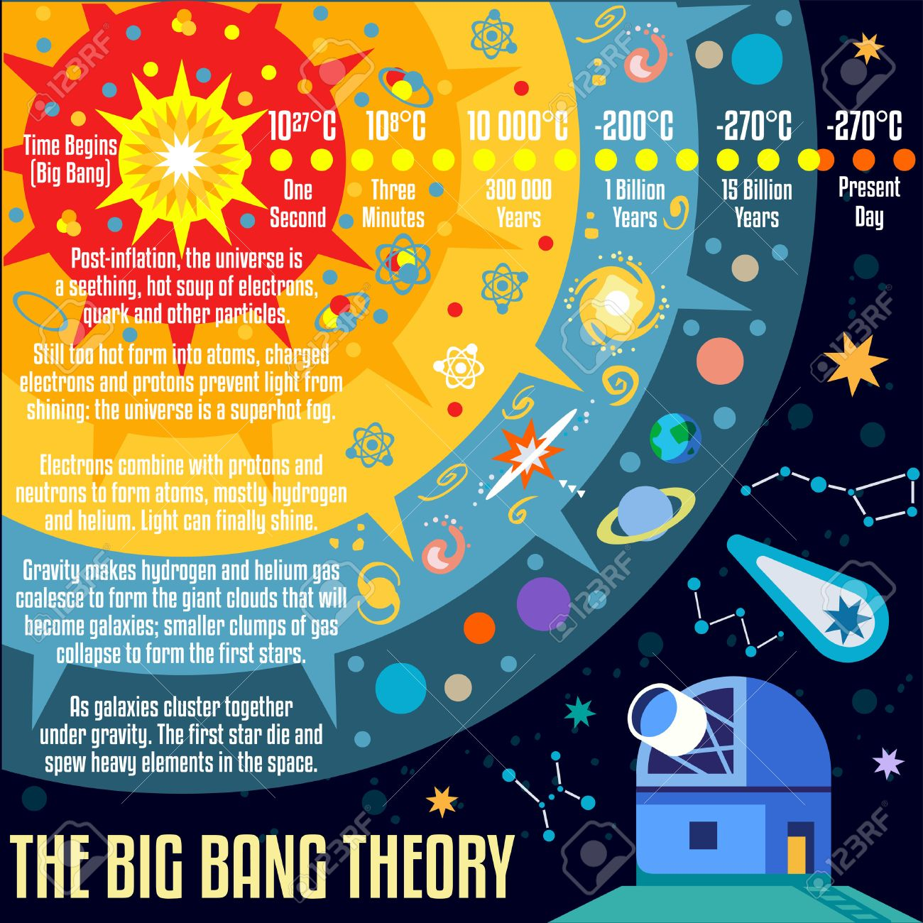 The Big Bang Theory The Birth Of The Universe Infographic New Royalty Free Cliparts Vectors And Stock Illustration Image 44412980