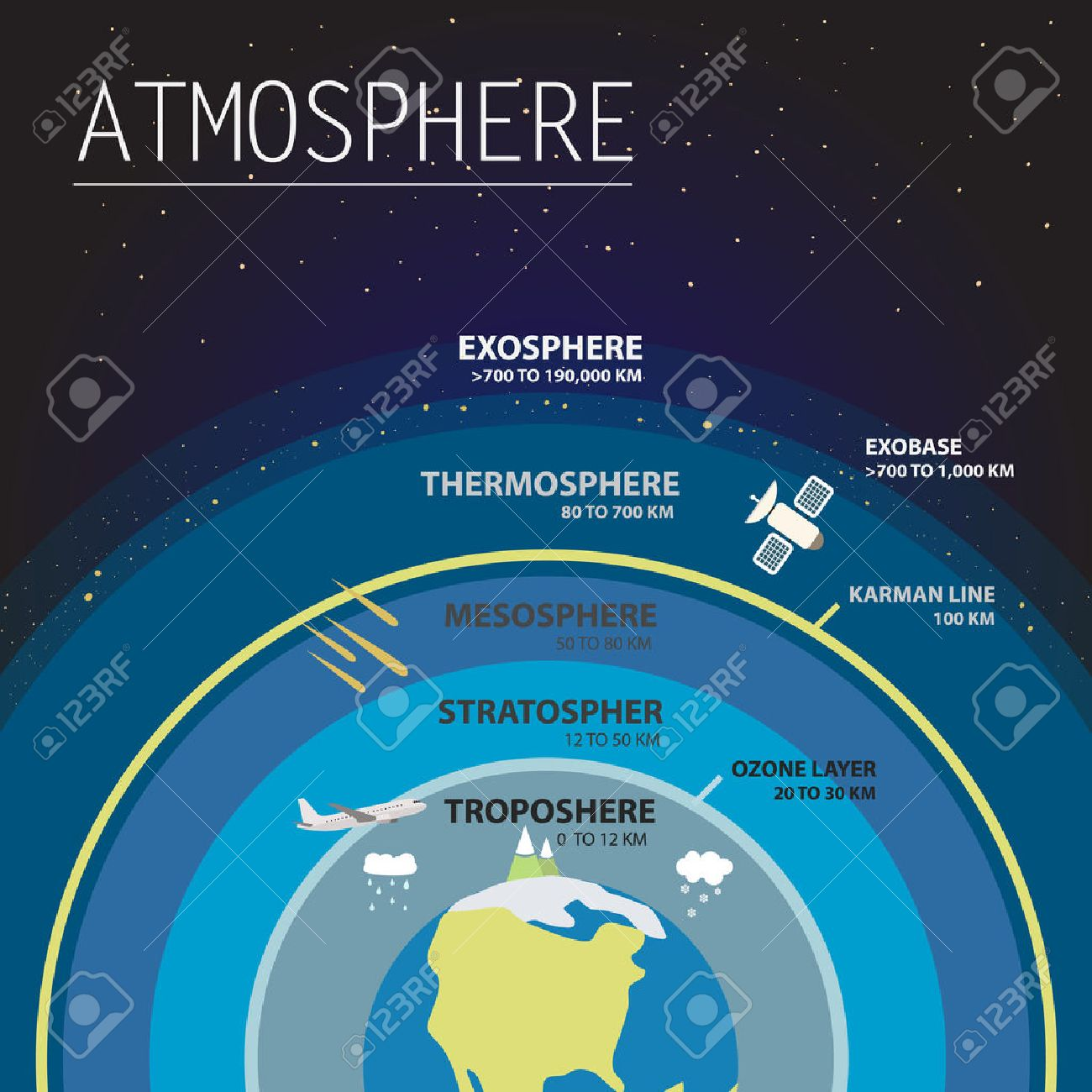 Layers of the atmosphere lessons tes teach atmosphere layers info graphics vector illustration royalty free pooptronica Image collections