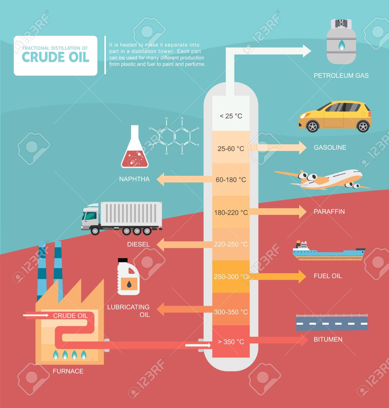 Fractional distillation of crude oil diagram illustration royalty fractional distillation of crude oil diagram illustration imagens 89121094 ccuart Image collections