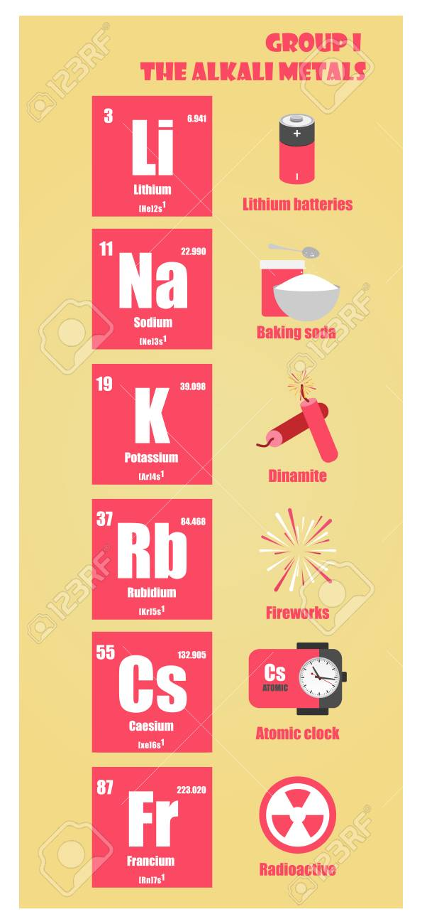 Periodic table of element group i the alkali metals royalty free periodic table of element group i the alkali metals stock vector 95536027 urtaz Images