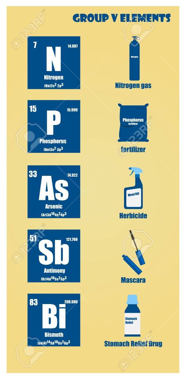 Periodic table of element group v royalty free cliparts vectors periodic table of element group v stock vector 95597704 urtaz Gallery