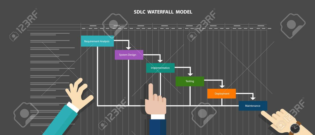 water fall SDLC system development life cycle methodology software concept - 51646067